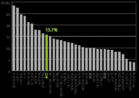 子どもの貧困率 (17歳以下の子ども)