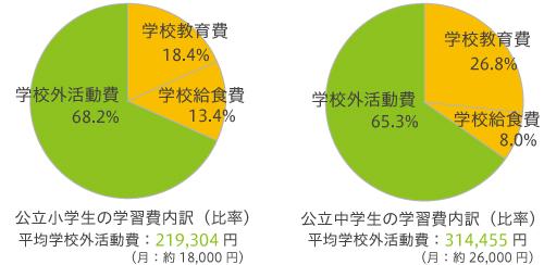 世帯の年間収入段階別 学校外活動費 (公立中学)